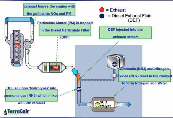 DEF Helps Diesel Engines Meet New EPA Regulations