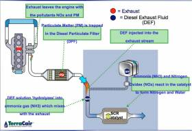 DEF Helps Diesel Engines Meet New EPA Regulations